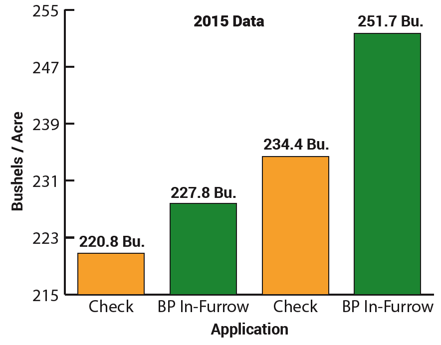 BP In-Furrow 2015 Data