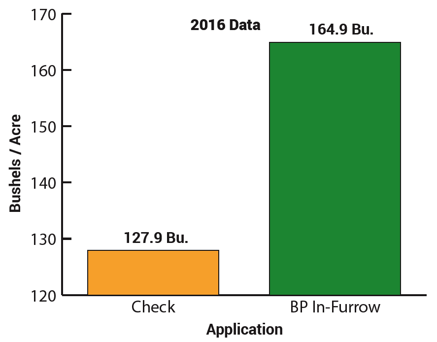 BP In-Furrow 2016 Data