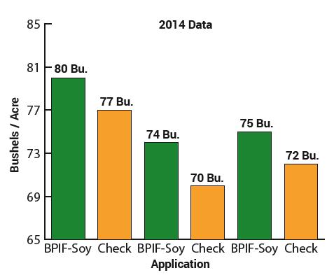 BPIF-Soy 2014 Data