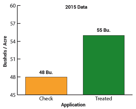 BigSweetYield DB 2015 Data