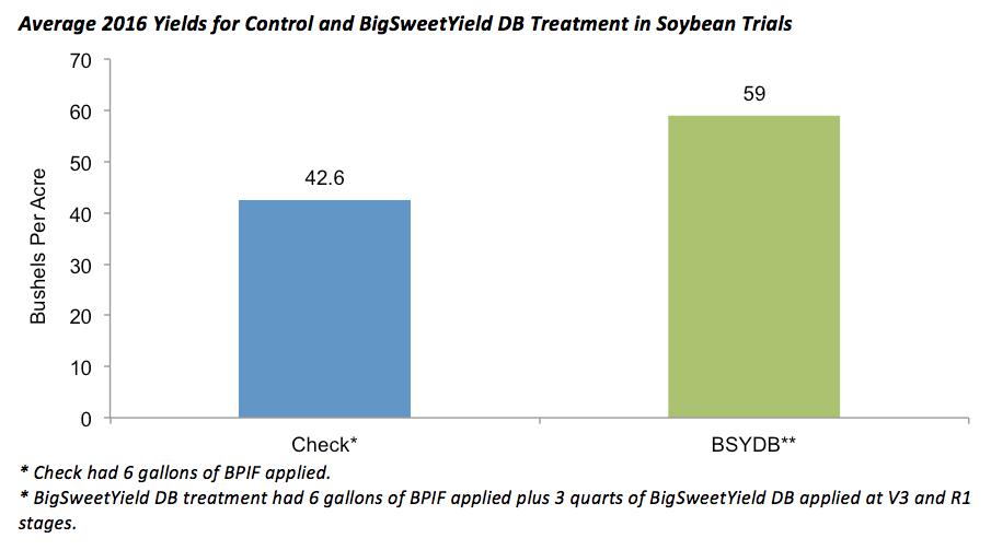 bigsweetyield-bd-chart