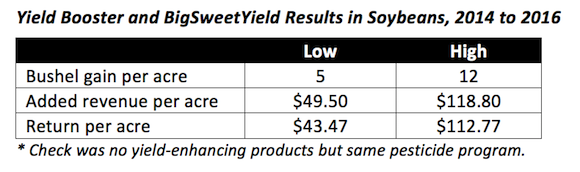 Yield Booster Data 2