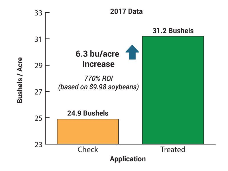 BigYieldCoat Soy 2017 Data